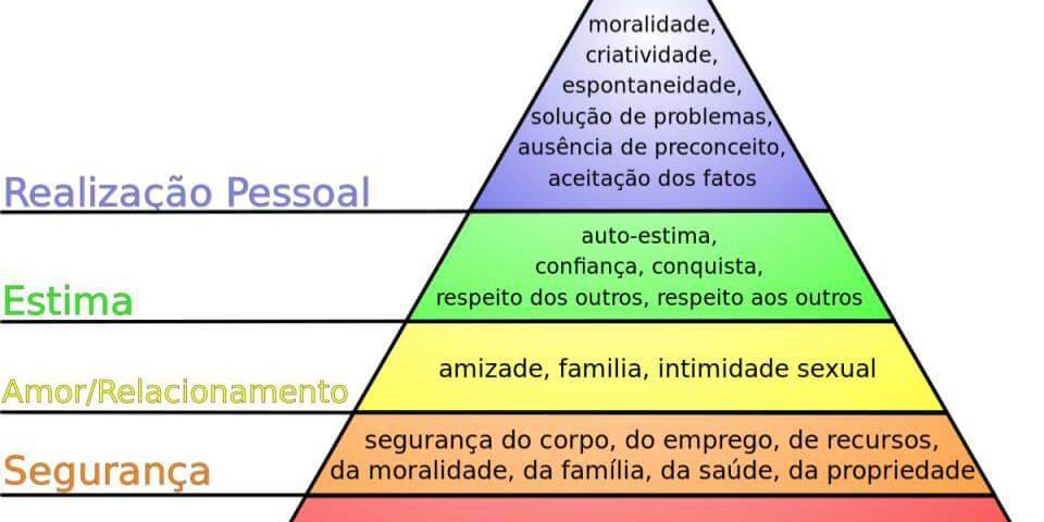 Abraham Maslow e a importância da valorização das pessoas - coach - Tiago Curcio -casule