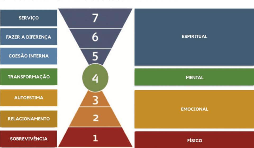 Os sete estágios do desenvolvimento psicológico de Richard Barret